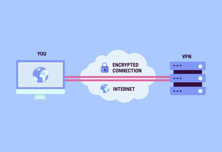 How a VPN works with your device