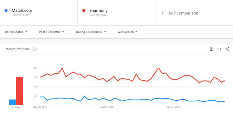 Eharmony vs. Match