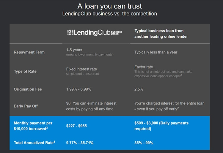 Lending Club Conditions