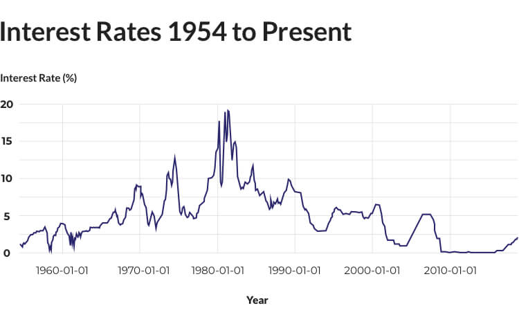 Interest Rates to Present