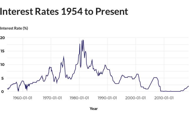 Interest Rates to Present