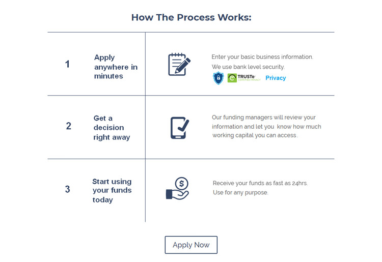 Wall Street Funding Application Process