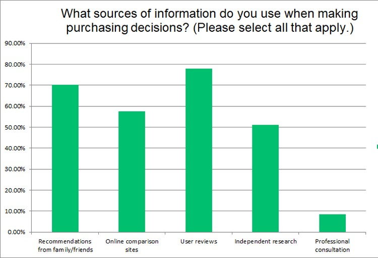 The sources consumers use when making purchase decisions