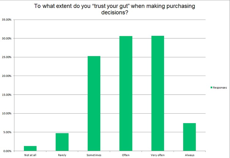 Most shoppers trust their gut