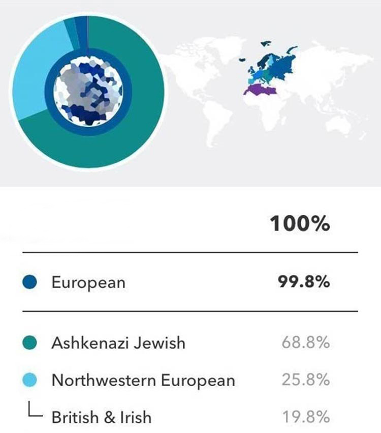 Rob's results