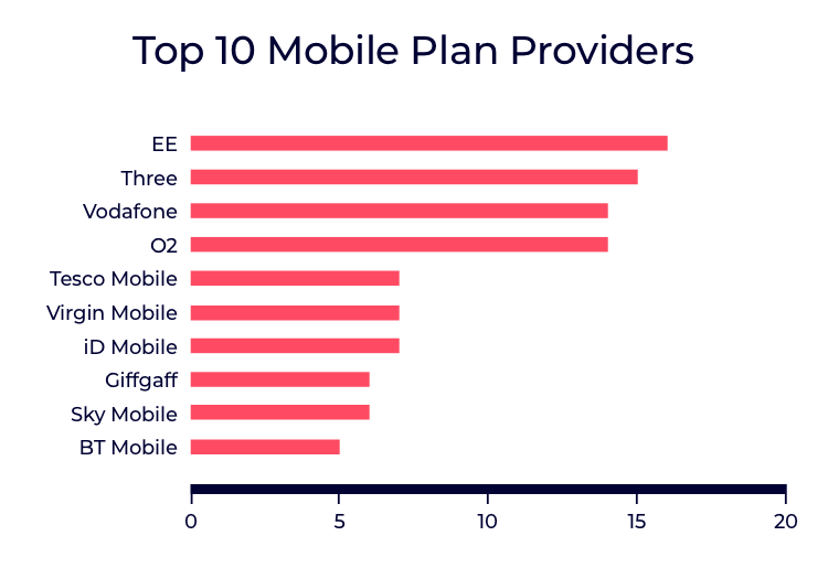 A comparison of the UK's top 10 mobile providers