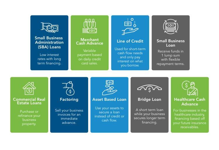 Rapid Finance Loan Types