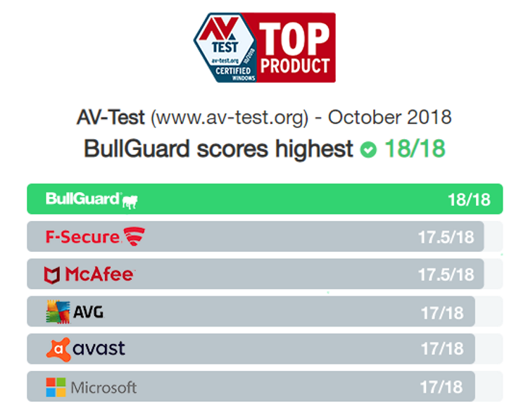 Bullguard antivirus security