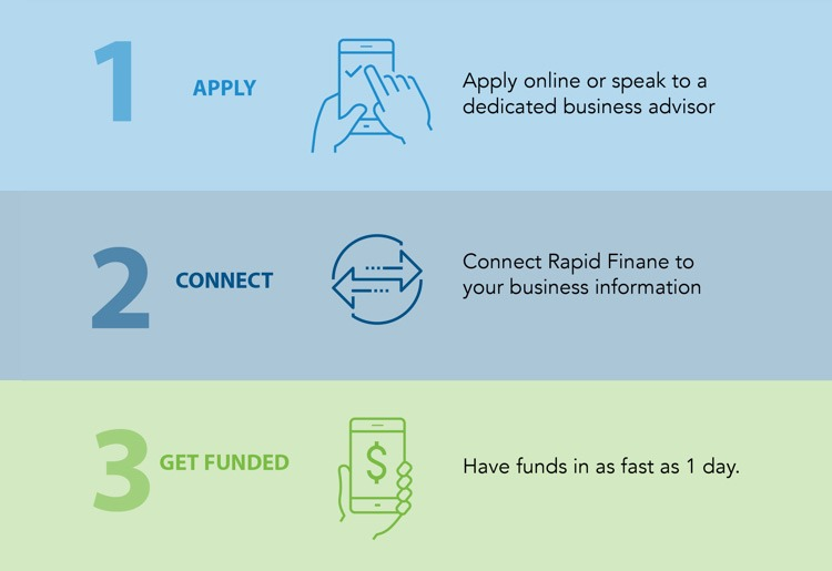 Rapid Finance Review