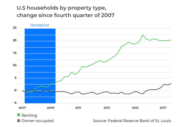 US households by property type since 2007